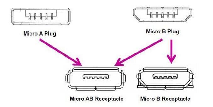 USB认证接口