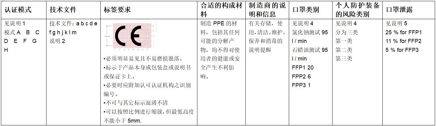 防护口罩-CE-PPE认证-微测检测